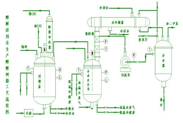 醇酸树脂设备工艺